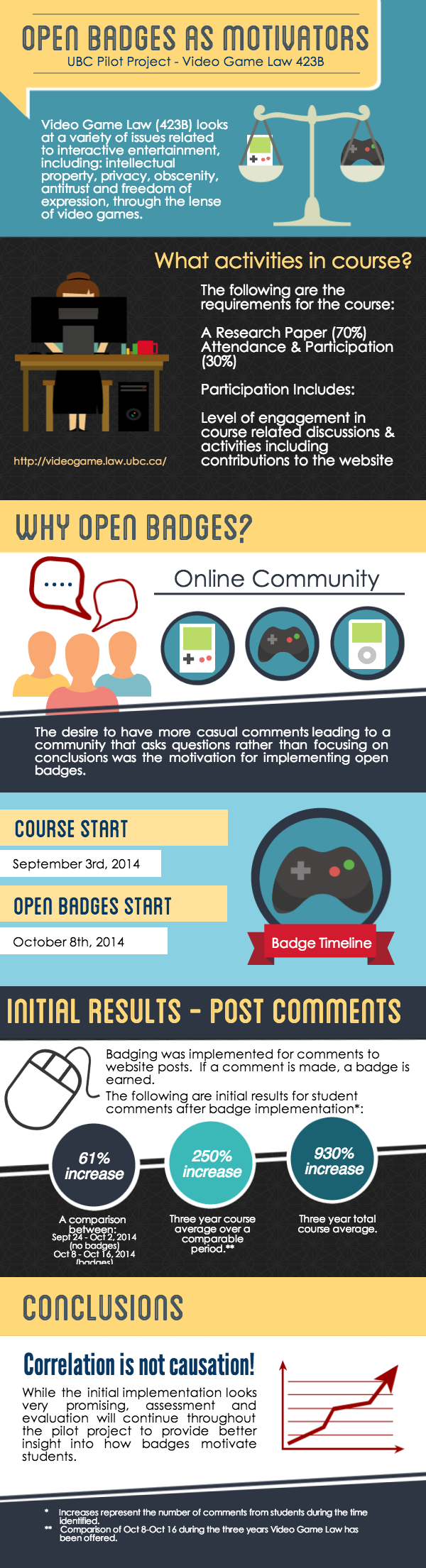 Open-Badges-Video-Game-Law